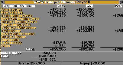 Financial overview of 1975