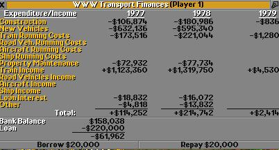 Financial overview of 1978